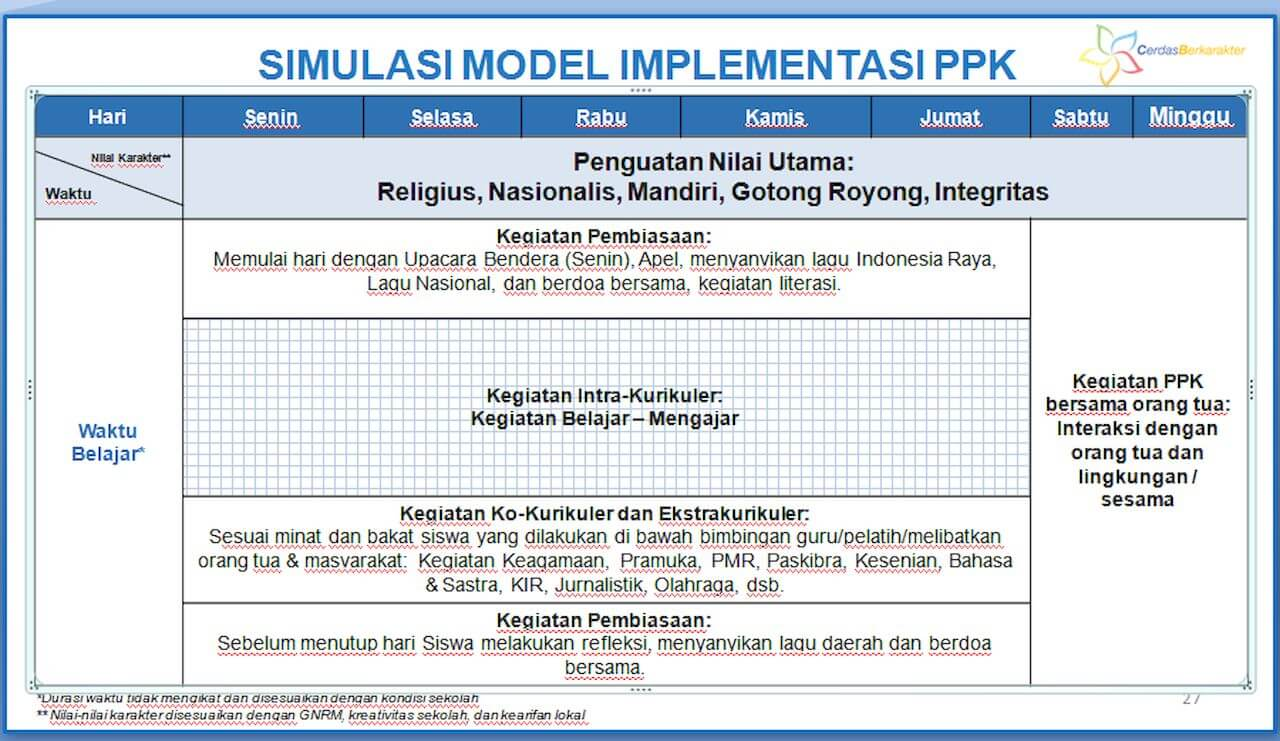simulasi implementasi PPK